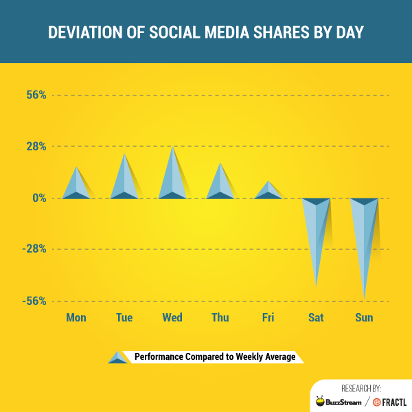 Statistic chart of Social Media Publishing Day. You can see more content is shared on the Wednesday than any other day of the week.